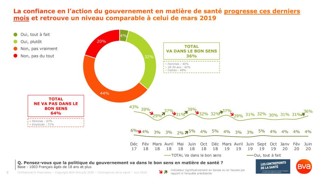 La confiance en l'action du gouvernement en matière de santé progresse ces derniers mois et retrouve un niveau comparable à celui de mars 2019 (Sondage BVA Santé pour les Contrepoints de la Santé du 25 juin 2020)
