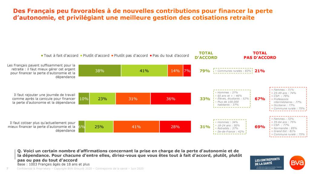 En revanche, les Français sont peu favorables à de nouvelles contributions pour financer la perte d'autonomie, et privilégient une meilleure gestion des cotisations retraite (sondage BVA Santé pour les Contrepoints de la Santé du 25 juin 2020)