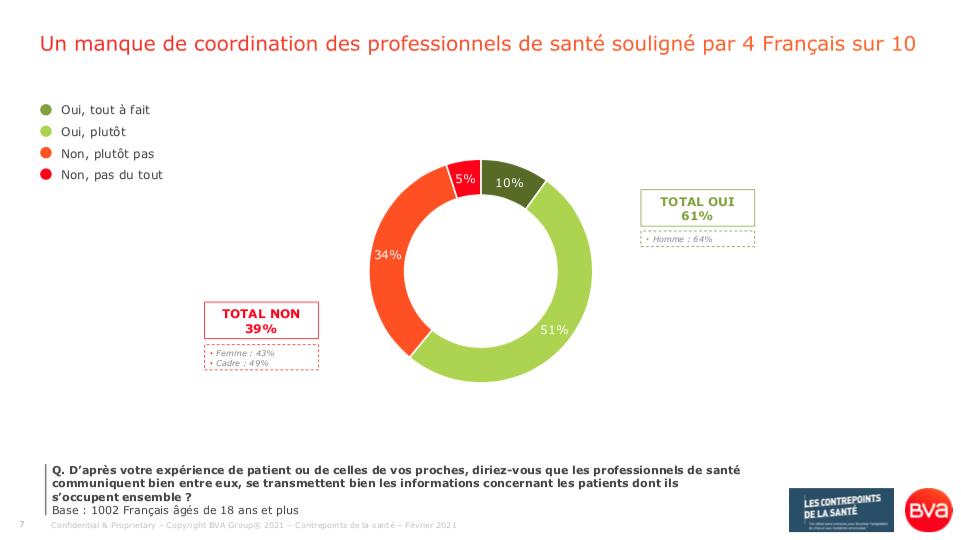 61% estiment que les professionnels de santé communiquent bien entre eux (sondage BVA pour les Contrepoints de la Santé - 18 février 2021)