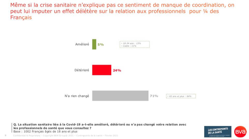 24% des Français jugent par ailleurs que la situation sanitaire liée à la Covid-19 a détérioré leurs relations avec leurs professionnels de santé (sondage BVA pour les Contrepoints de la Santé - 18 février 2021)