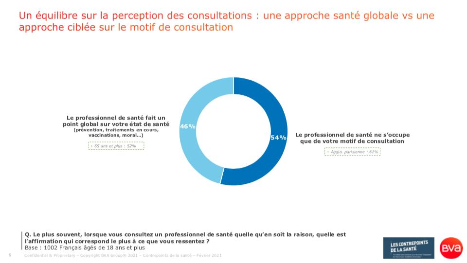 46% des Français déclarent qu'en consultation, le professionnel de santé effectue un point global sur leur état de santé (sondage BVA pour les Contrepoints de la Santé - 18 février 2021)