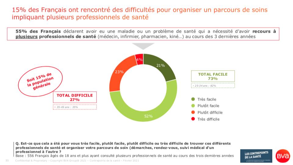 Un peu plus d'un Français sur six ont rencontré des difficultés pour organiser un parcours de soins impliquant plusieurs professionnels de santé.