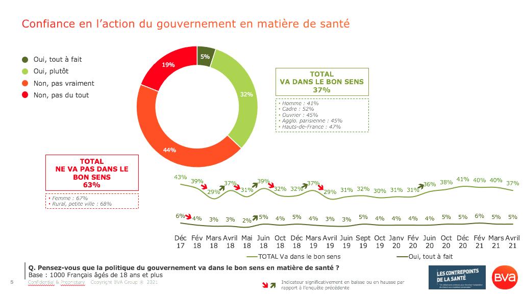 Confiance des Français dans la politique Santé du Gouvernement_Sondage BVA pour les Contrepoints de la Santé_Avril 2021