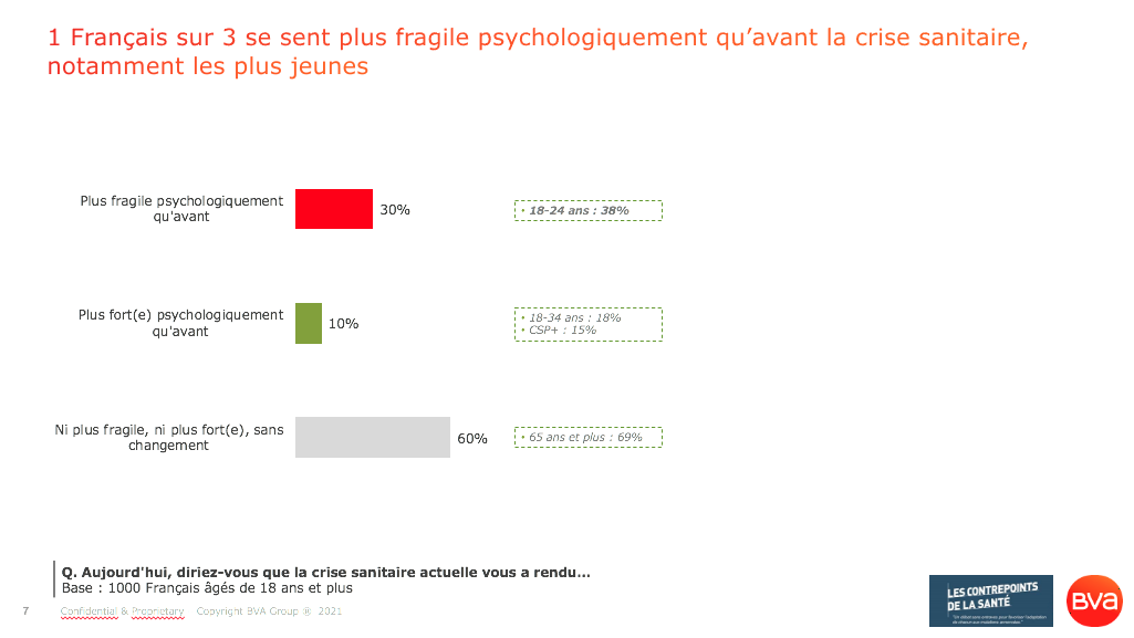 Un Français interrogé sur trois se sent en effet plus fragile psychologiquement qu'avant la crise sanitaire Covid-19, notamment les plus jeunes_Sondage BVA pour les Contrepoints de la Santé_Avril 2021
