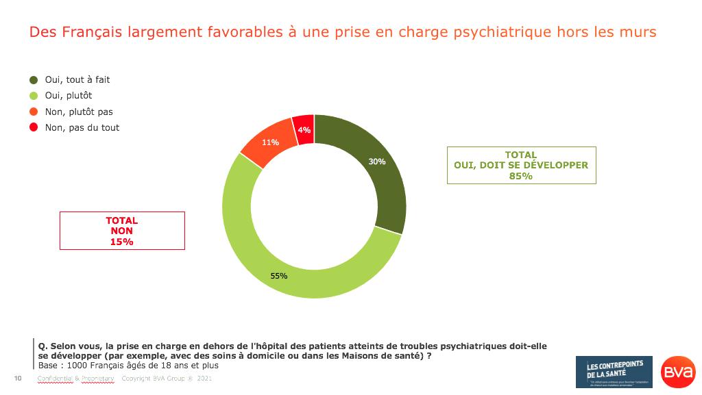 Santé mentale_ 85% des Français favorables à une prise en charge des troubles psychiatriques en dehors de l'hôpital, par exemple à domicile ou en maison de santé_Sondage BVA pour les Contrepoints de la Santé_Avril 2021