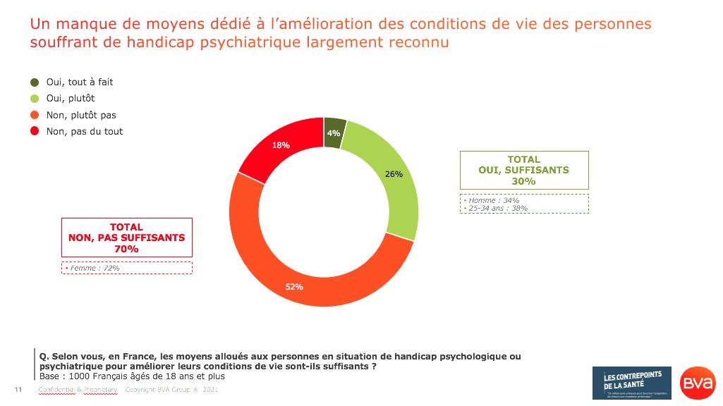 Santé mentale_ 70% des Français appellent à une amélioration des prises en charge et des conditions de vie des personnes souffrant d'un handicap psychiatrique_Sondage BVA pour les Contrepoints de la Santé_Avril 2021