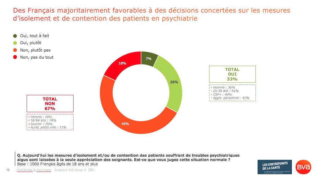 Santé mentale_70% des Français appellent à une amélioration des conditions de vie et de prise en charge et des conditions de vie des personnes souffrant d'un handicap psychiatrique_Sondage BVA pour les Contrepoints de la Santé_Avril 2021
