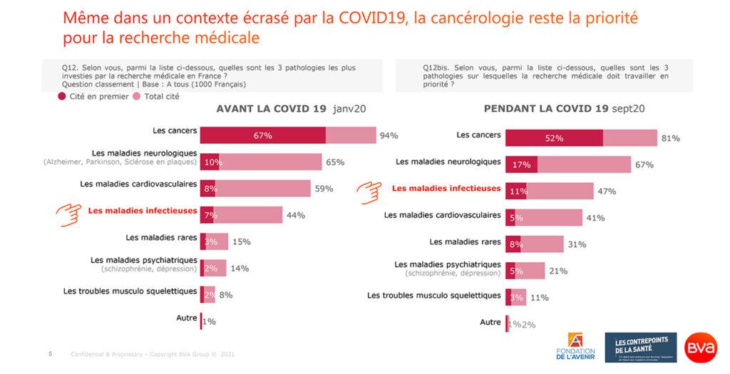 Sondage BVA pour les Contrepoints de la Santé_mai 2021_Recherche médicale en France_Cancérologie_Site