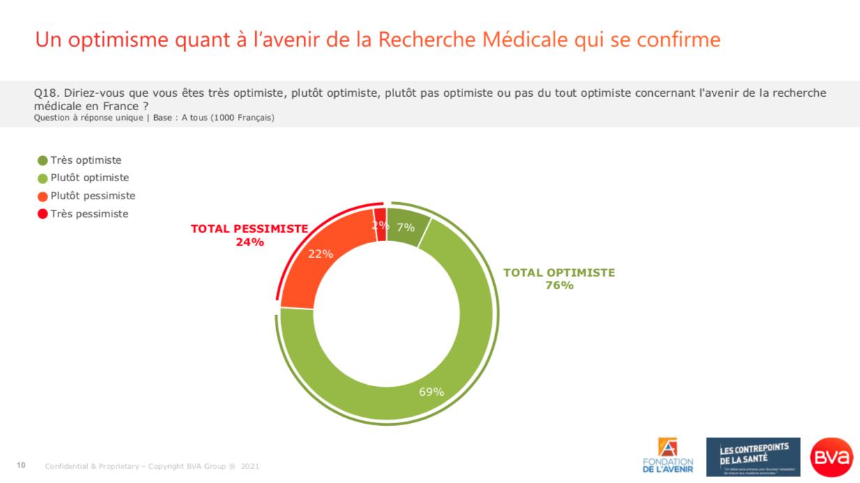 Sondage BVA pour les Contrepoints de la Santé_Mai 2021_76% des Français optimistes quant à l'avenir de la recherche médicale