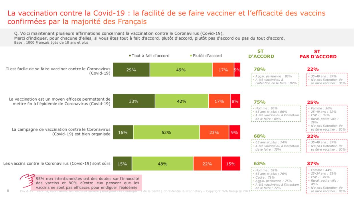 3_Vaccins Covid 19_Facilité de se faire vacciner et efficacité
