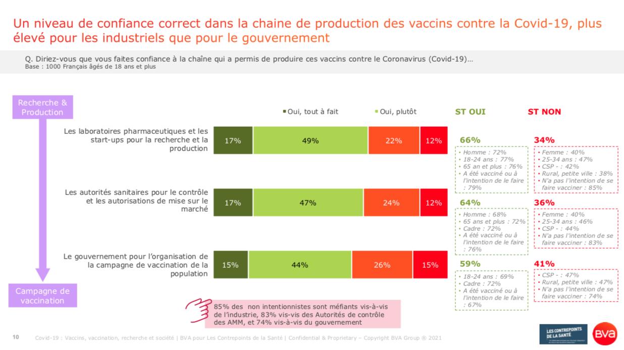 5_Covid 19_Confiance dans la chaîne de production des vaccins_Sondage BVA Contrepoints Santé_ juin 2021
