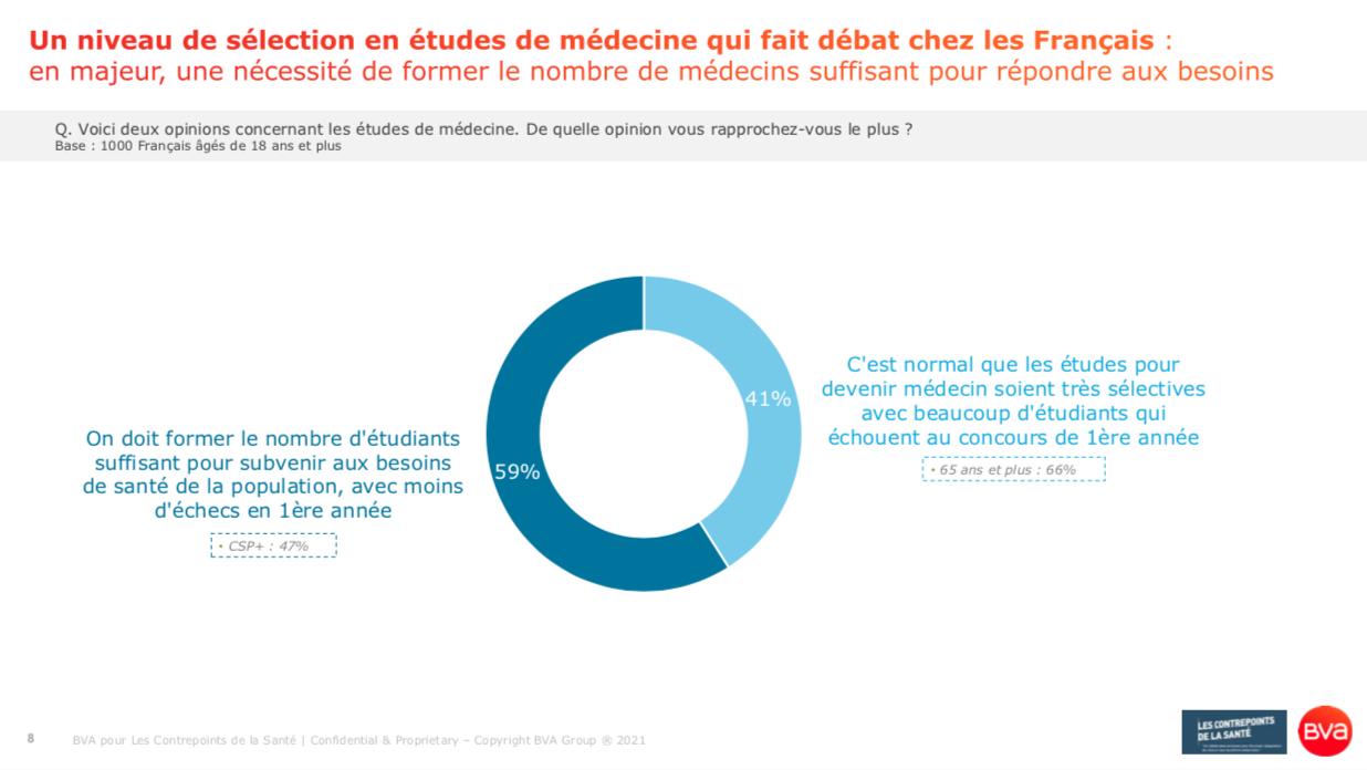 Contrepoints de la Santé_Octobre_Patrice Diot_Un niveau de sélection dans les études de médecine qui fait débat