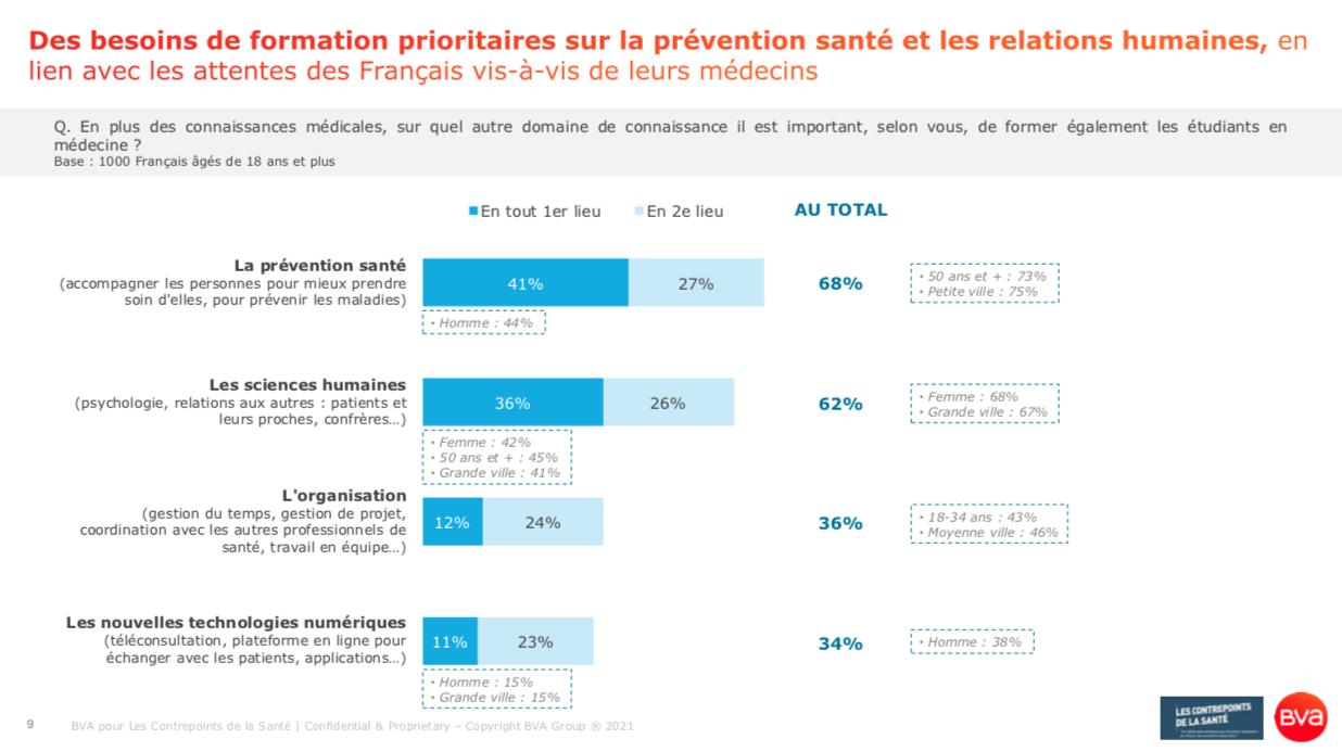 Contrepoints de la Santé_Octobre_Patrice Diot_Des besoins de formation prioritaires sur la prévention et les sciences humaines