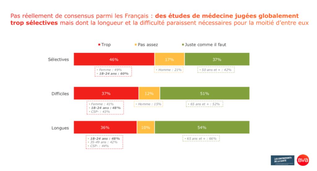 Contrepoints de la Santé_Octobre_Patrice Diot_Des études médicales jugées globalement trop sélectives_Site